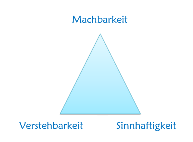 coherence triangle